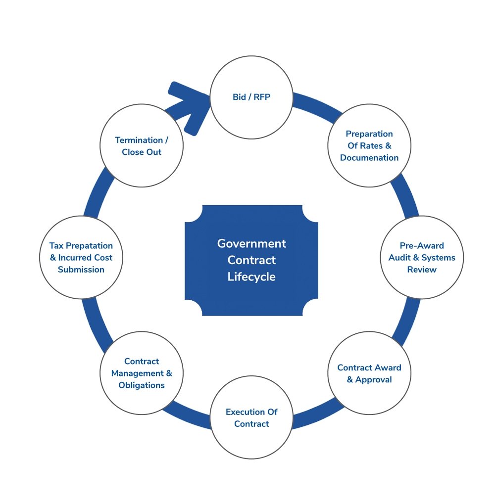 the government contract lifecycle graphic